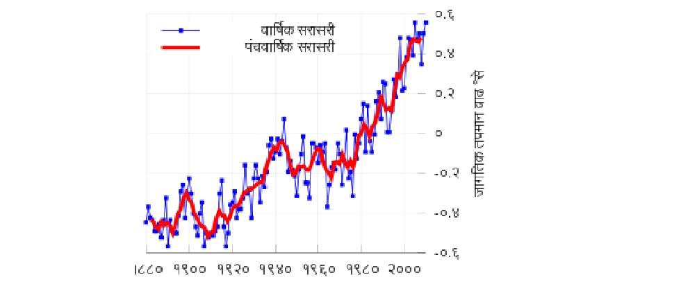 Effects of greenhouse gases on global warming