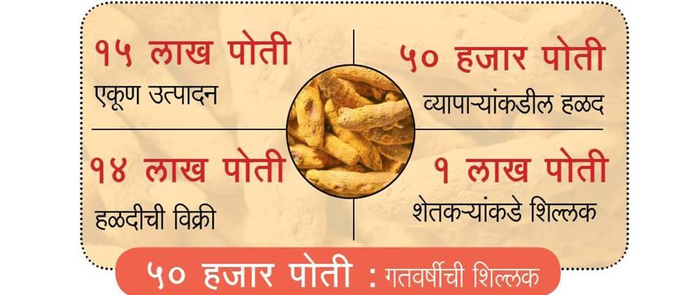 turmeric of 30 crore rupees without sold