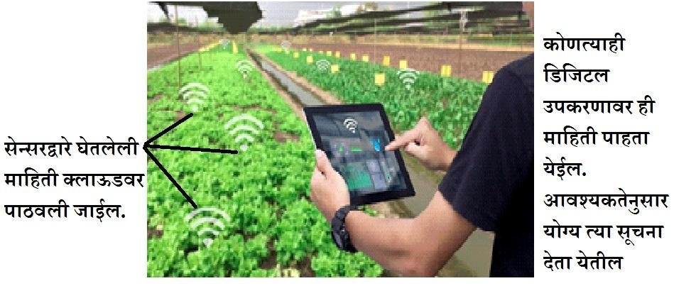 Automatic irrigation systems for Agriculture