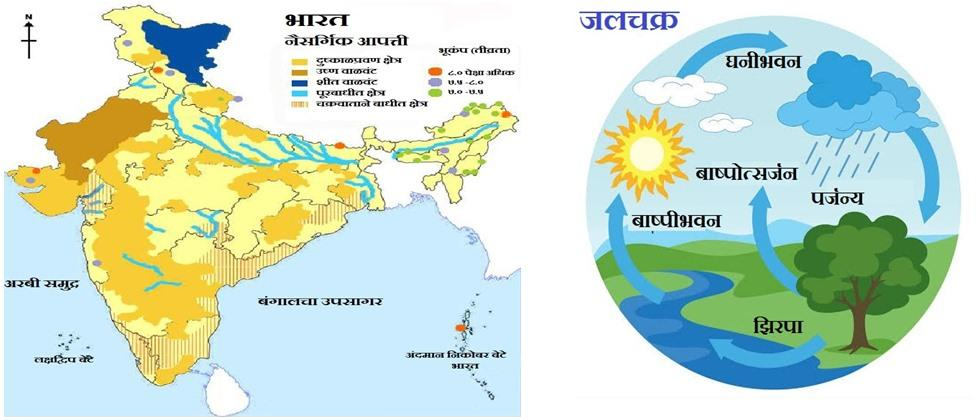 fig. 1 Natural disasters and drought area in India, fig. 2 Natural water cycle