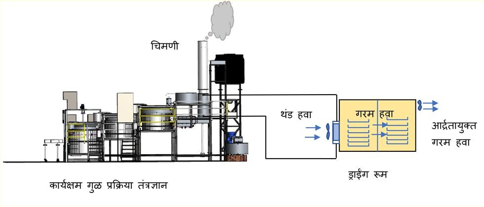 Efficient jaggery processing technology