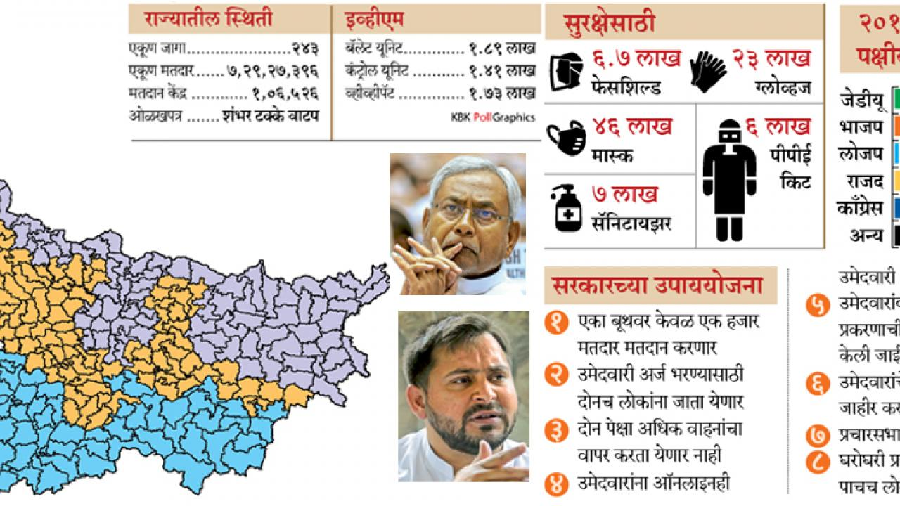 Bihar assembly election: 3-phase poll from Oct 28 to Nov 7, counting Nov 10