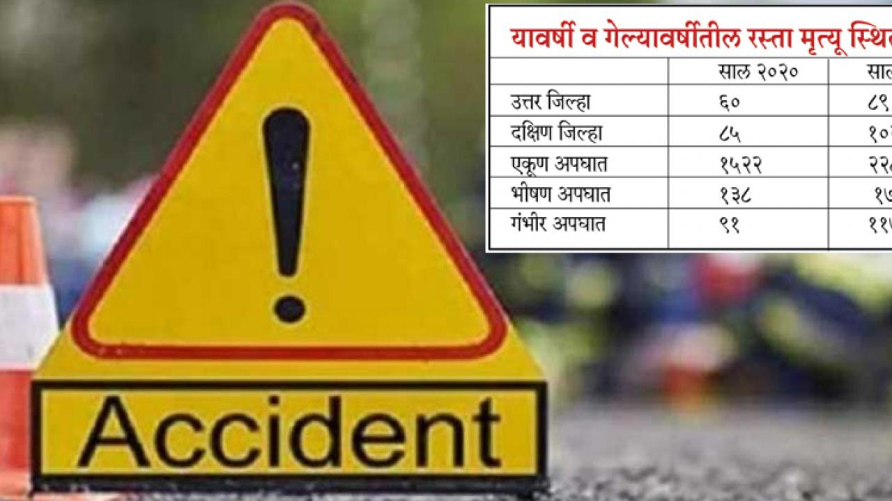 Goa: Road traffic accident drops by 33 per cent