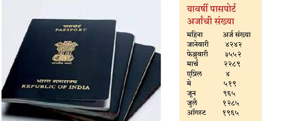 Decline in passport applications due to COVID-19 pandemic