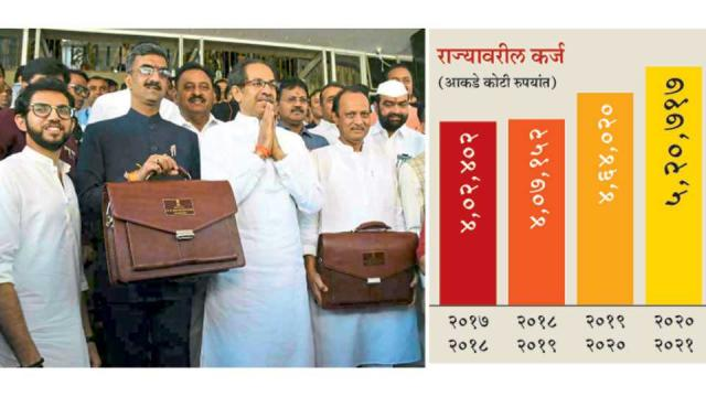 MahaBudget 2020 State debt will increase