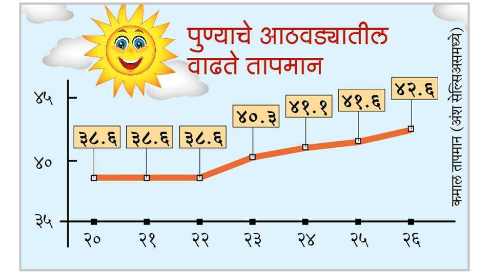 temperature, pune