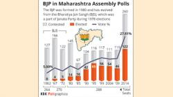 Three pronged strategy puts BJP ahead in the assembly race