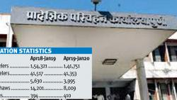 Vehicle registrations in city RTO decline by 20,000