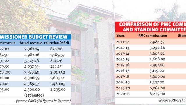 PMC Budget Analysis: A classic case of mismatch