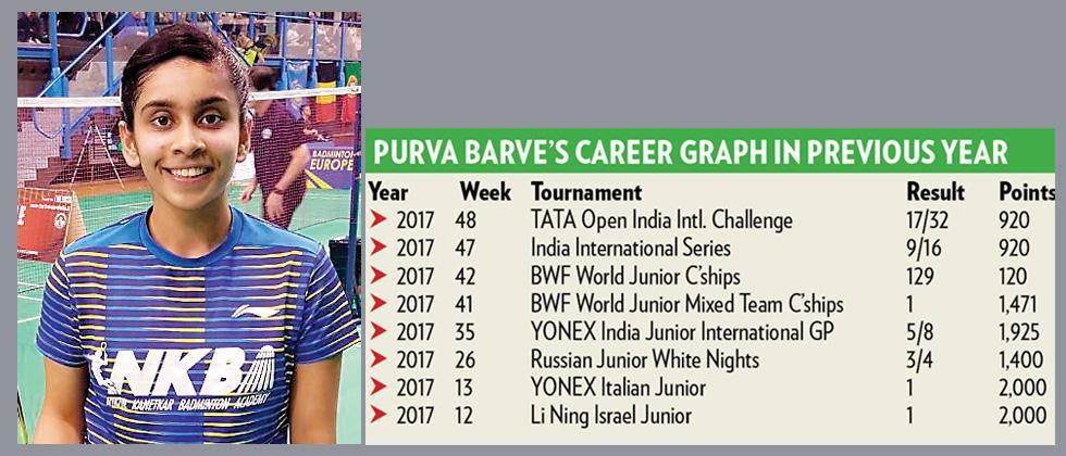 Barve ranked No 18 in world