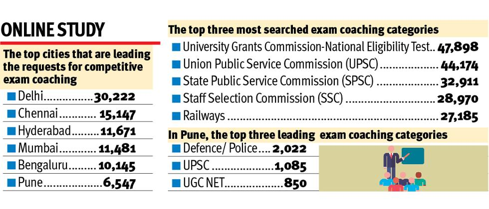 Pune top destination for competitive exam studies