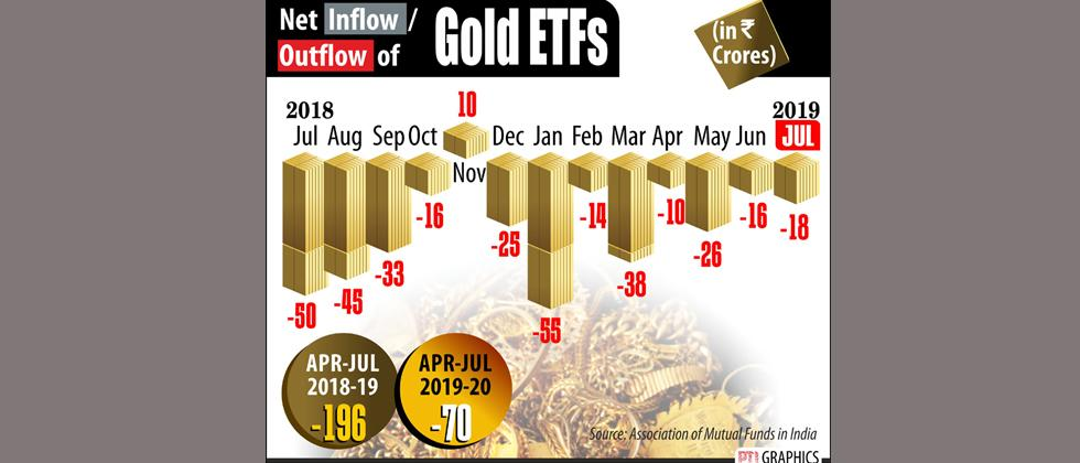 Assets under gold ETFs jump to Rs 5,000 cr in first 4 months of FY20