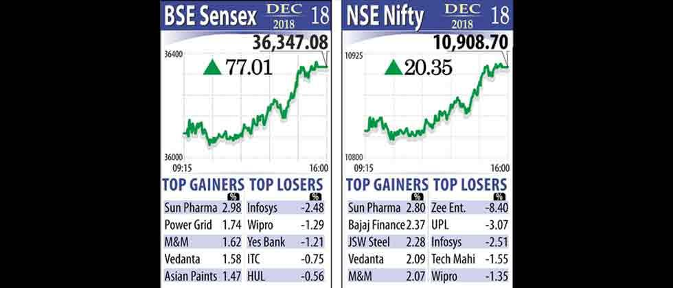 Market logs 6th straight gains on rupee
