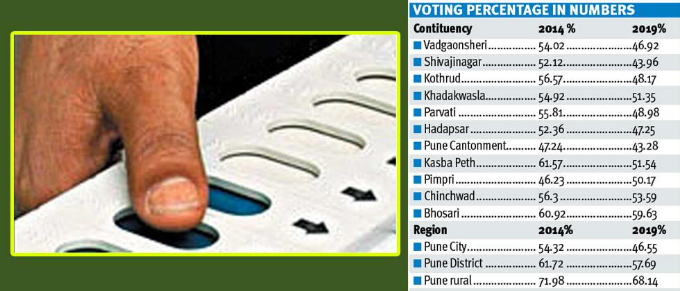Pune voter turnout dips by 7.77 %