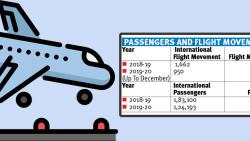 Drop in passenger footfall recorded at Pune airport