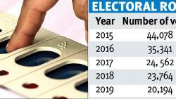 Number of voters in KCB declines again