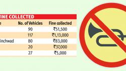 RTO collects Rs 2.98L fine from motorists for excessive honking