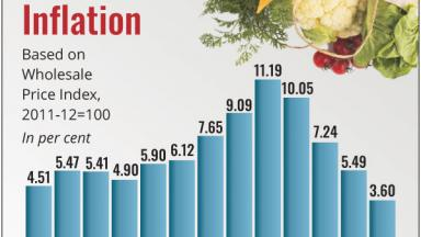 Wholesale_Food_Inflation