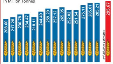 India's Foodgrains Production.