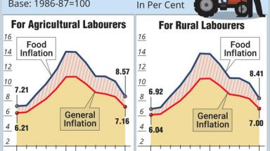 Retail Inflation (For Agricultural Labourers and Rural Labourers)