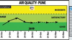 Pune's air quality during Diwali