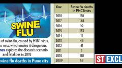 71 pc H1N1 deaths of those above 41 yrs