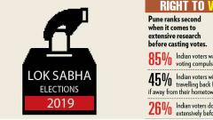 45% Puneites not going to hometown to vote
