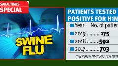 Drastic dip in swine flu cases in Pune