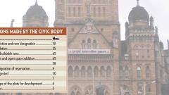 New DP for Mumbai promises to provide more open spaces