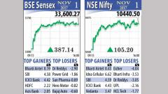 Equity indices propel to fresh highs; Nifty above 10,400 mark