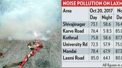 Mandai area records highest sound pollution during Diwali