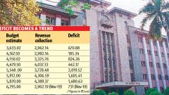 Civic budget to face revenue deficit again