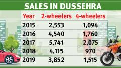 Slight improvement in vehicle sale