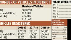 Total number of vehicles in Pune dist reaches 61.7L