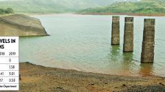 Water in four dams down by three TMC over last year