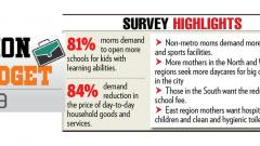 85 pc moms want reduced school fee