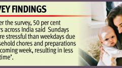 50 pc Indian mothers feel Sundays are more stressful than weekdays