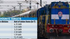 Railways targeted by thieves