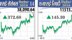 Rupee recovery, lower inflation push key equity indices higher