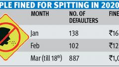 887 persons fined for spitting in public