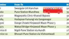 PMPML to start shuttle service on eight routes from today