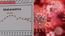 Maharashtra showing signs of plateauing in daily corona cases